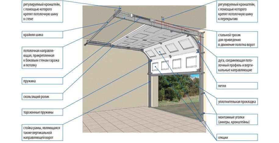 Секционных ворот для гаража своими руками